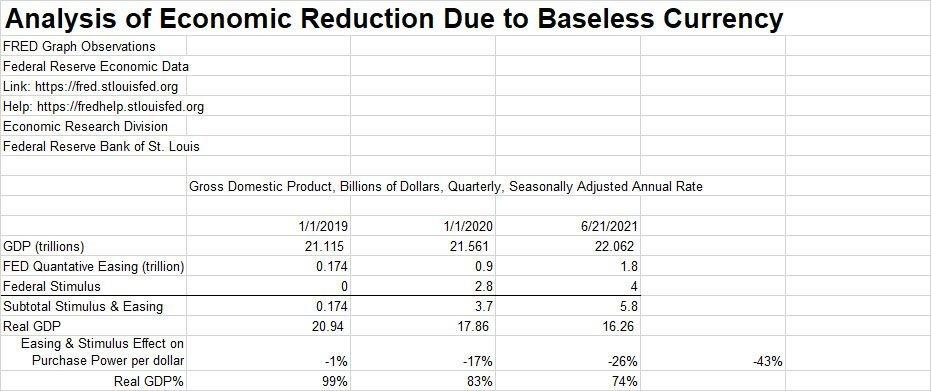 Stimulus Analysis